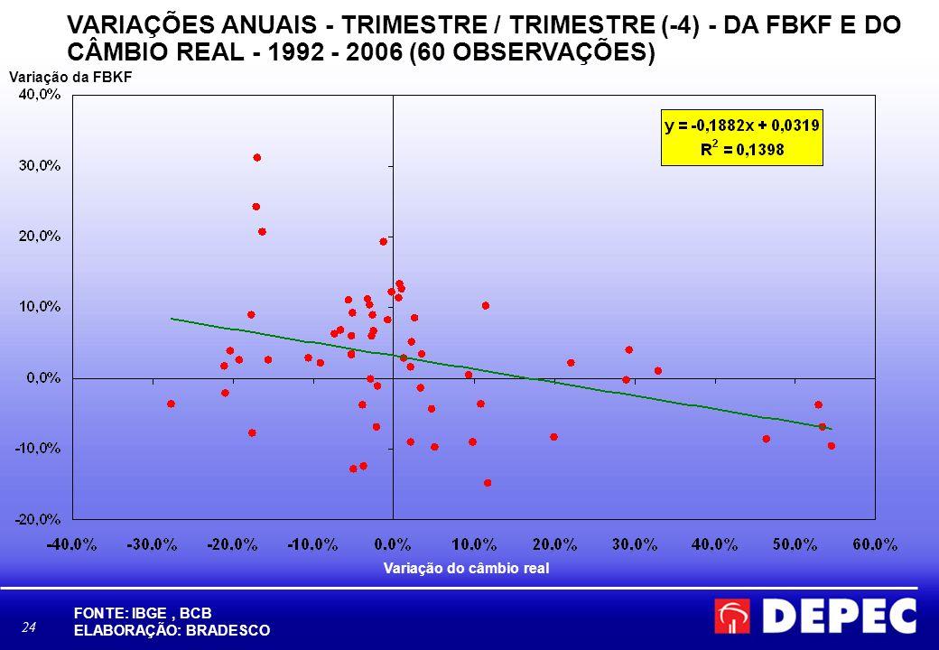 24 VARIAÇÕES ANUAIS - TRIMESTRE / TRIMESTRE (-4) - DA FBKF E DO CÂMBIO REAL - 1992 - 2006 (60 OBSERVAÇÕES) FONTE: IBGE, BCB ELABORAÇÃO: BRADESCO Variação da FBKF Variação do câmbio real