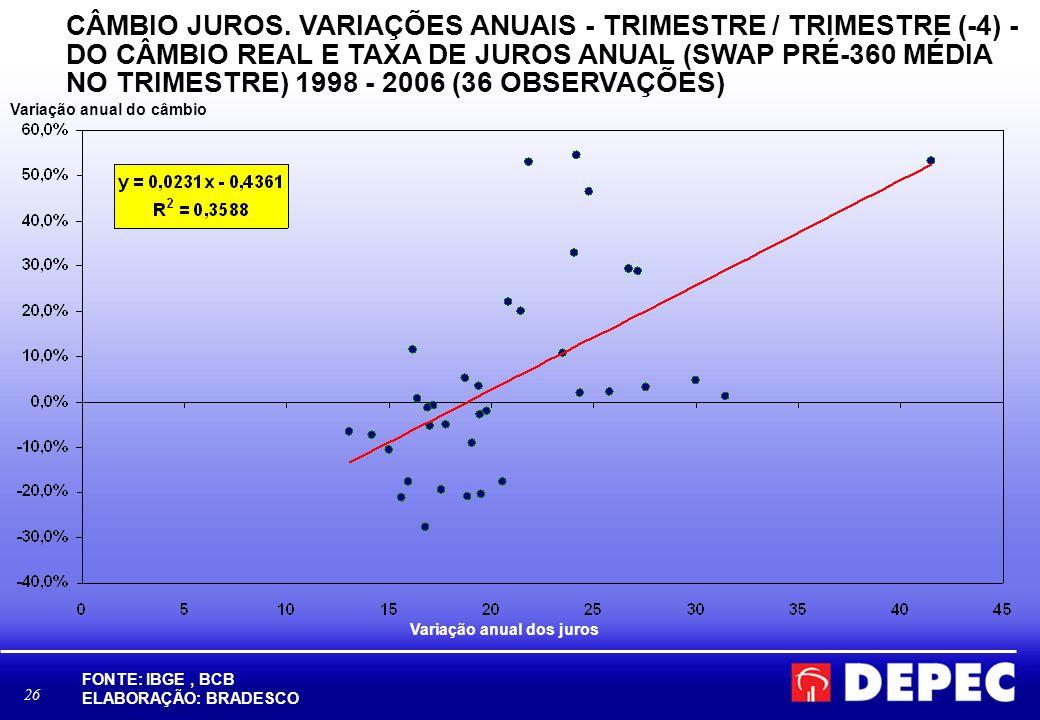 26 CÂMBIO JUROS. VARIAÇÕES ANUAIS - TRIMESTRE / TRIMESTRE (-4) - DO CÂMBIO REAL E TAXA DE JUROS ANUAL (SWAP PRÉ-360 MÉDIA NO TRIMESTRE) 1998 - 2006 (3