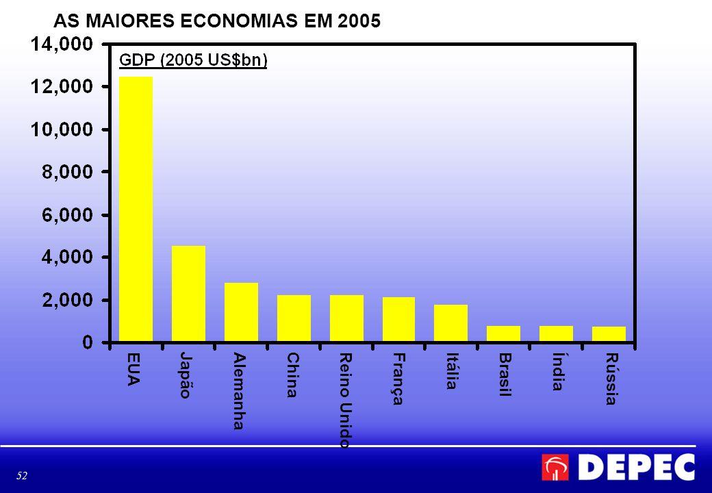 52 AS MAIORES ECONOMIAS EM 2005 EUAJapãoAlemanhaChinaReino UnidoFrançaItáliaBrasilÍndiaRússia