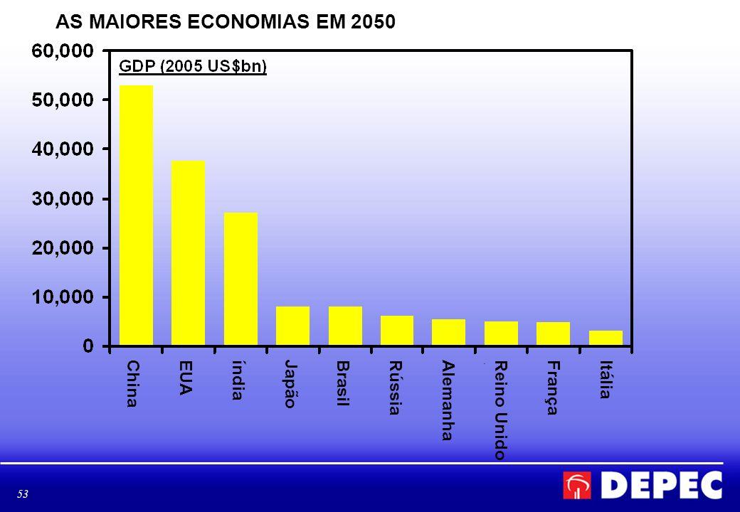53 AS MAIORES ECONOMIAS EM 2050 ChinaEUAíndiaJapãoBrasilRússiaAlemanhaReino UnidoFrançaItália
