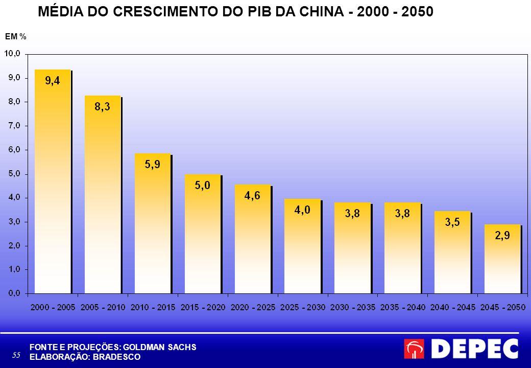 55 MÉDIA DO CRESCIMENTO DO PIB DA CHINA - 2000 - 2050 FONTE E PROJEÇÕES: GOLDMAN SACHS ELABORAÇÃO: BRADESCO EM %
