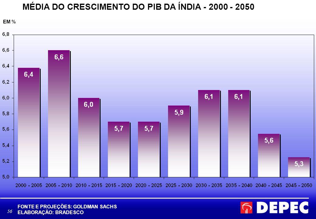 56 MÉDIA DO CRESCIMENTO DO PIB DA ÍNDIA - 2000 - 2050 FONTE E PROJEÇÕES: GOLDMAN SACHS ELABORAÇÃO: BRADESCO EM %