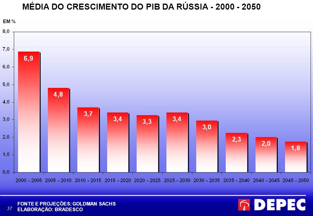 58 PERSPECTIVA HISTÓRICA DO CRESCIMENTO BRASILEIRO E GLOBAL: PIB DE PAÍSES SELECIONADOS