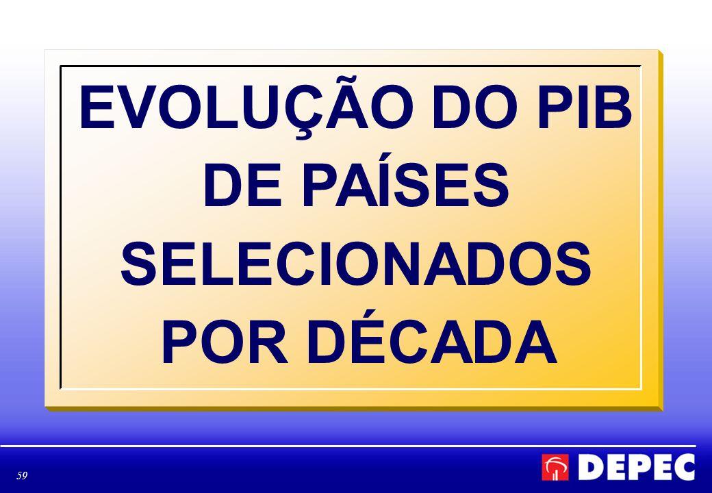 60 TAXA MÉDIA DE CRESCIMENTO DO PIB DE PAÍSES SELECIONADOS - DÉCADA DE 60 FONTE: IBGE, BANCO MUNDIAL ELABORAÇÃO: BRADESCO