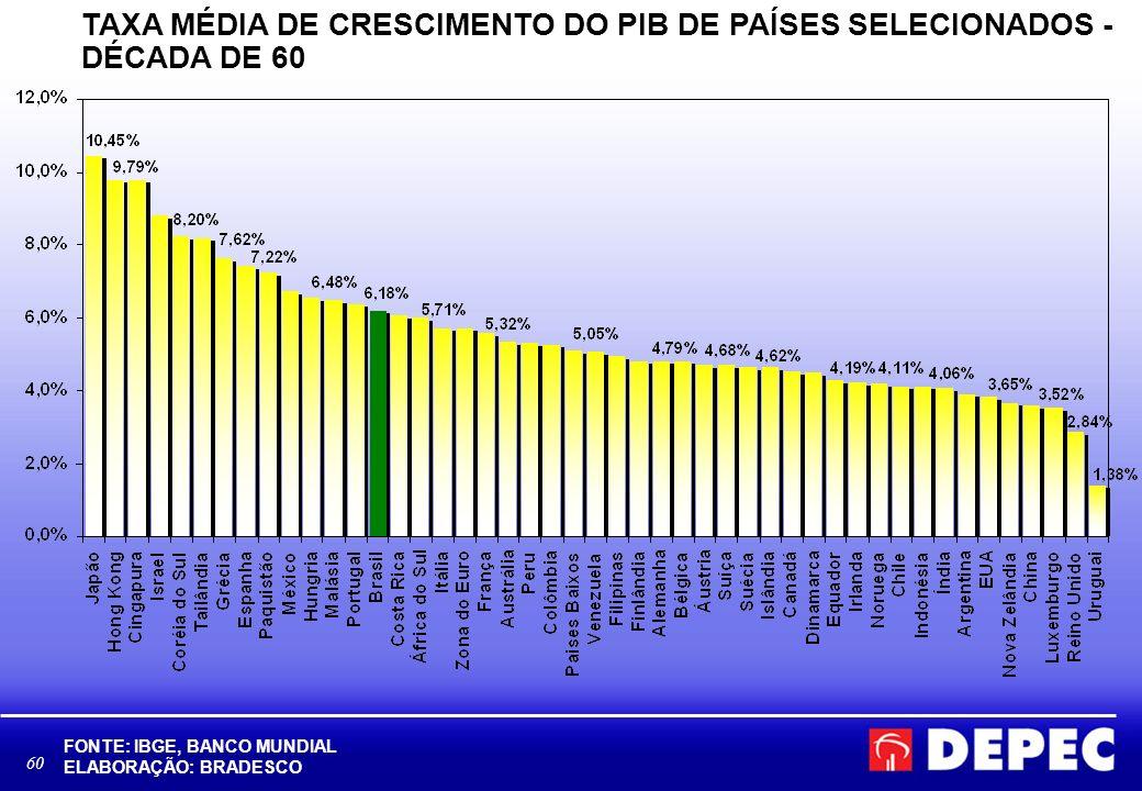 61 TAXA MÉDIA DE CRESCIMENTO DO PIB DE PAÍSES SELECIONADOS - DÉCADA DE 70 FONTE: IBGE, BANCO MUNDIAL ELABORAÇÃO: BRADESCO