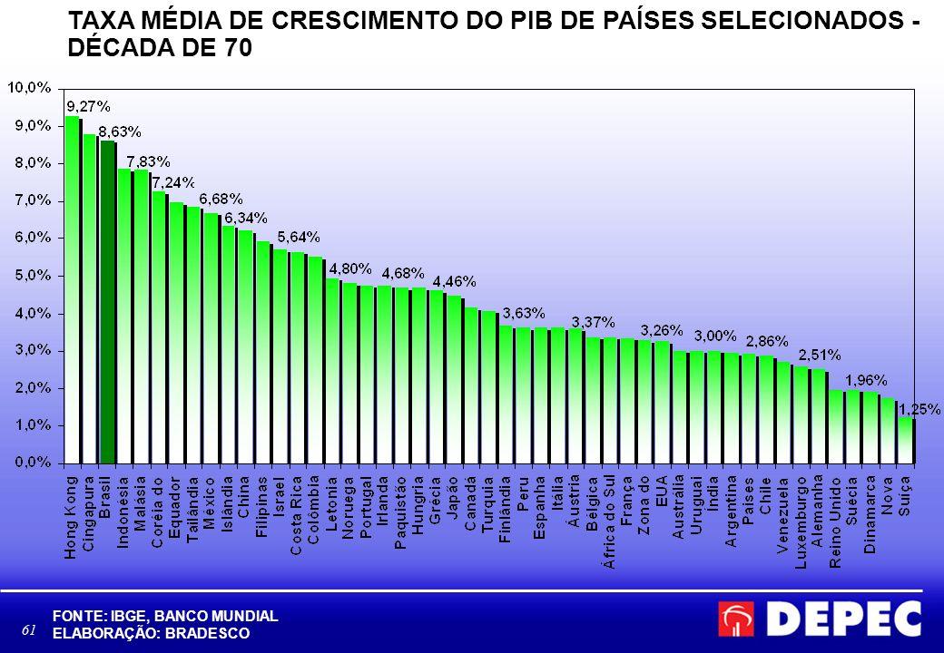 62 TAXA MÉDIA DE CRESCIMENTO DO PIB DE PAÍSES SELECIONADOS - DÉCADA DE 80 FONTE: IBGE, BANCO MUNDIAL ELABORAÇÃO: BRADESCO