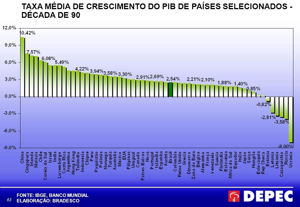 63 TAXA MÉDIA DE CRESCIMENTO DO PIB DE PAÍSES SELECIONADOS - DÉCADA DE 90 FONTE: IBGE, BANCO MUNDIAL ELABORAÇÃO: BRADESCO