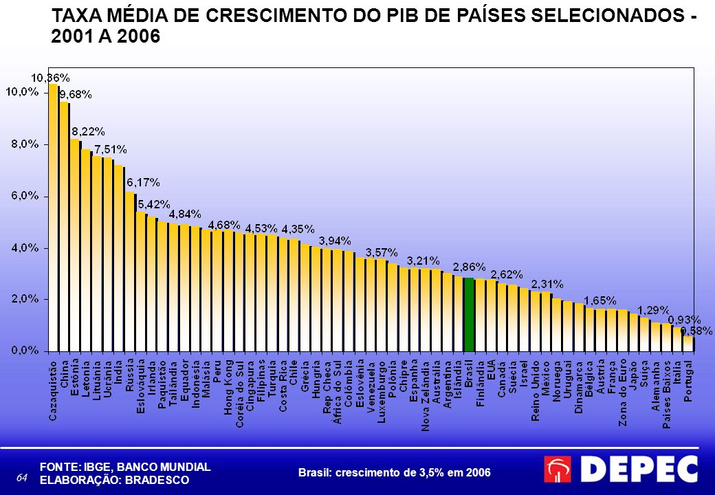 64 TAXA MÉDIA DE CRESCIMENTO DO PIB DE PAÍSES SELECIONADOS - 2001 A 2006 FONTE: IBGE, BANCO MUNDIAL ELABORAÇÃO: BRADESCO Brasil: crescimento de 3,5% e