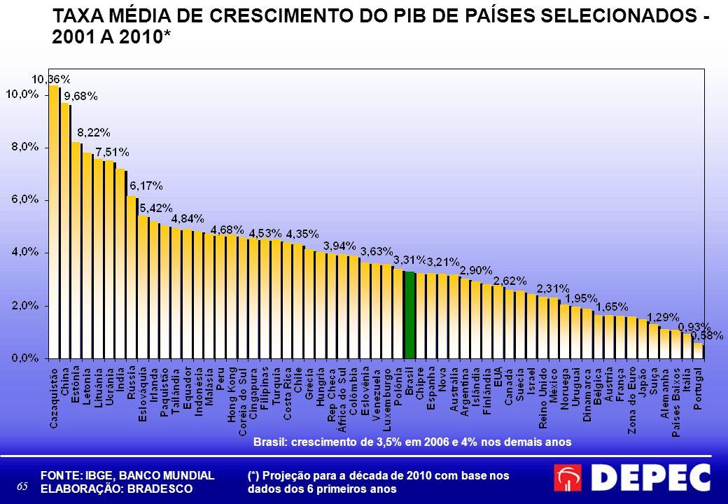 65 TAXA MÉDIA DE CRESCIMENTO DO PIB DE PAÍSES SELECIONADOS - 2001 A 2010* FONTE: IBGE, BANCO MUNDIAL ELABORAÇÃO: BRADESCO (*) Projeção para a década d