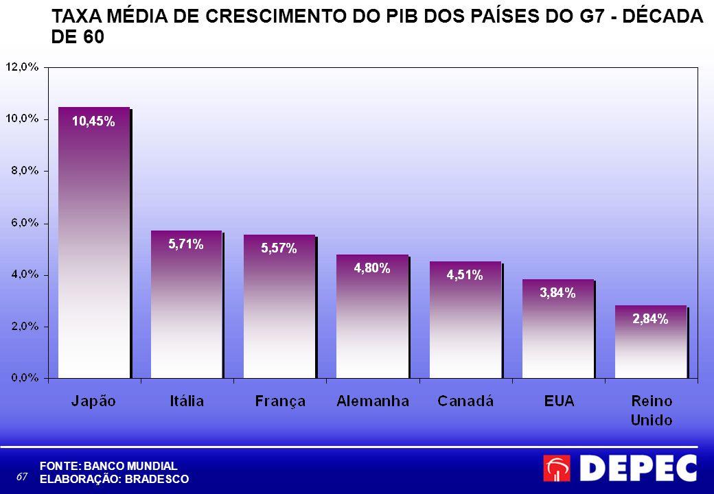 67 TAXA MÉDIA DE CRESCIMENTO DO PIB DOS PAÍSES DO G7 - DÉCADA DE 60 FONTE: BANCO MUNDIAL ELABORAÇÃO: BRADESCO