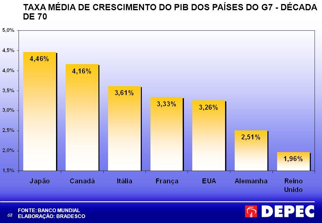 69 TAXA MÉDIA DE CRESCIMENTO DO PIB DOS PAÍSES DO G7 - DÉCADA DE 80 FONTE: BANCO MUNDIAL ELABORAÇÃO: BRADESCO
