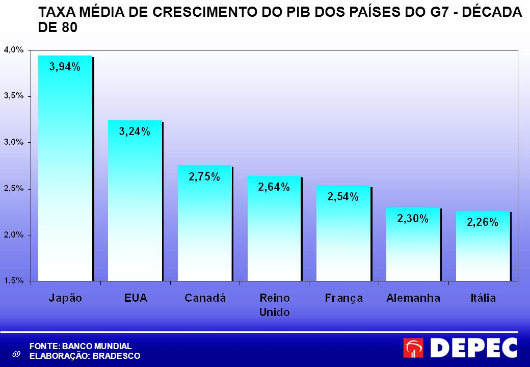 70 TAXA MÉDIA DE CRESCIMENTO DO PIB DOS PAÍSES DO G7 - DÉCADA DE 90 FONTE: BANCO MUNDIAL ELABORAÇÃO: BRADESCO
