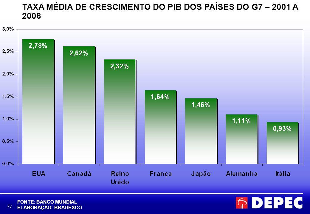 71 TAXA MÉDIA DE CRESCIMENTO DO PIB DOS PAÍSES DO G7 – 2001 A 2006 FONTE: BANCO MUNDIAL ELABORAÇÃO: BRADESCO