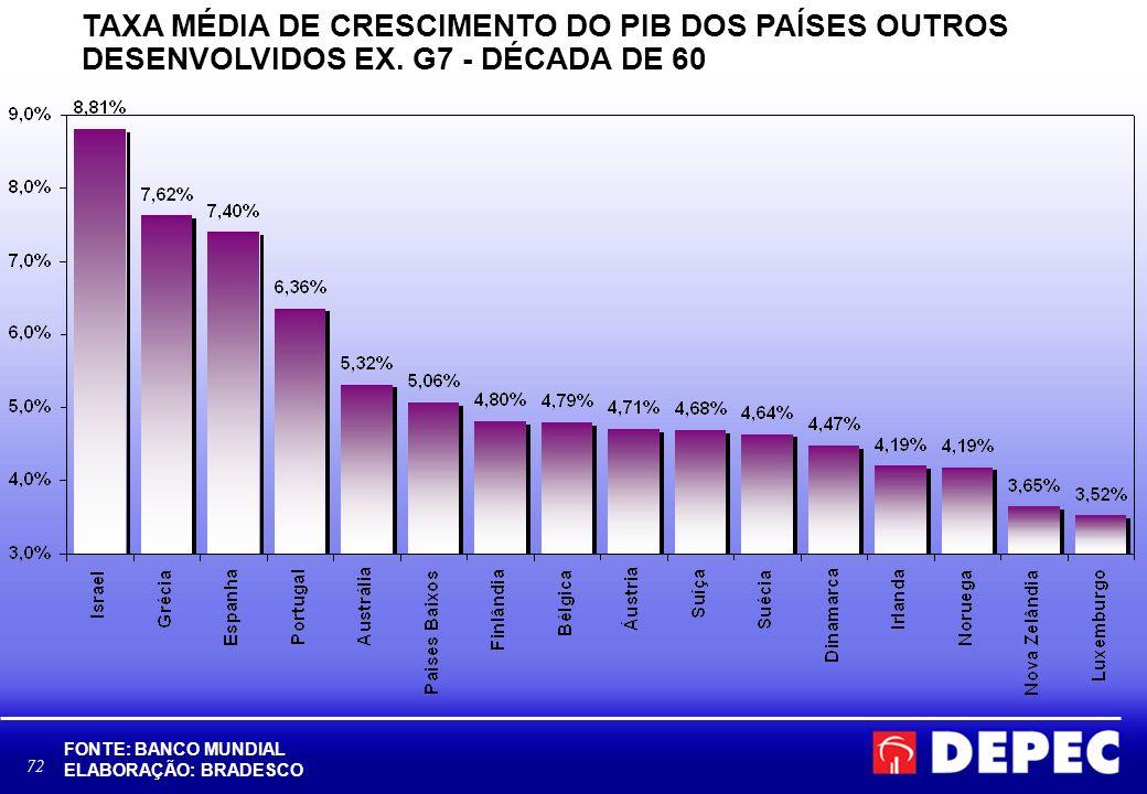 72 TAXA MÉDIA DE CRESCIMENTO DO PIB DOS PAÍSES OUTROS DESENVOLVIDOS EX. G7 - DÉCADA DE 60 FONTE: BANCO MUNDIAL ELABORAÇÃO: BRADESCO
