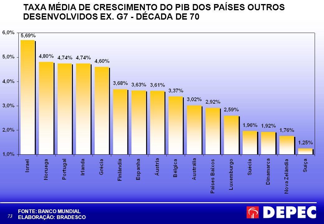 73 TAXA MÉDIA DE CRESCIMENTO DO PIB DOS PAÍSES OUTROS DESENVOLVIDOS EX. G7 - DÉCADA DE 70 FONTE: BANCO MUNDIAL ELABORAÇÃO: BRADESCO