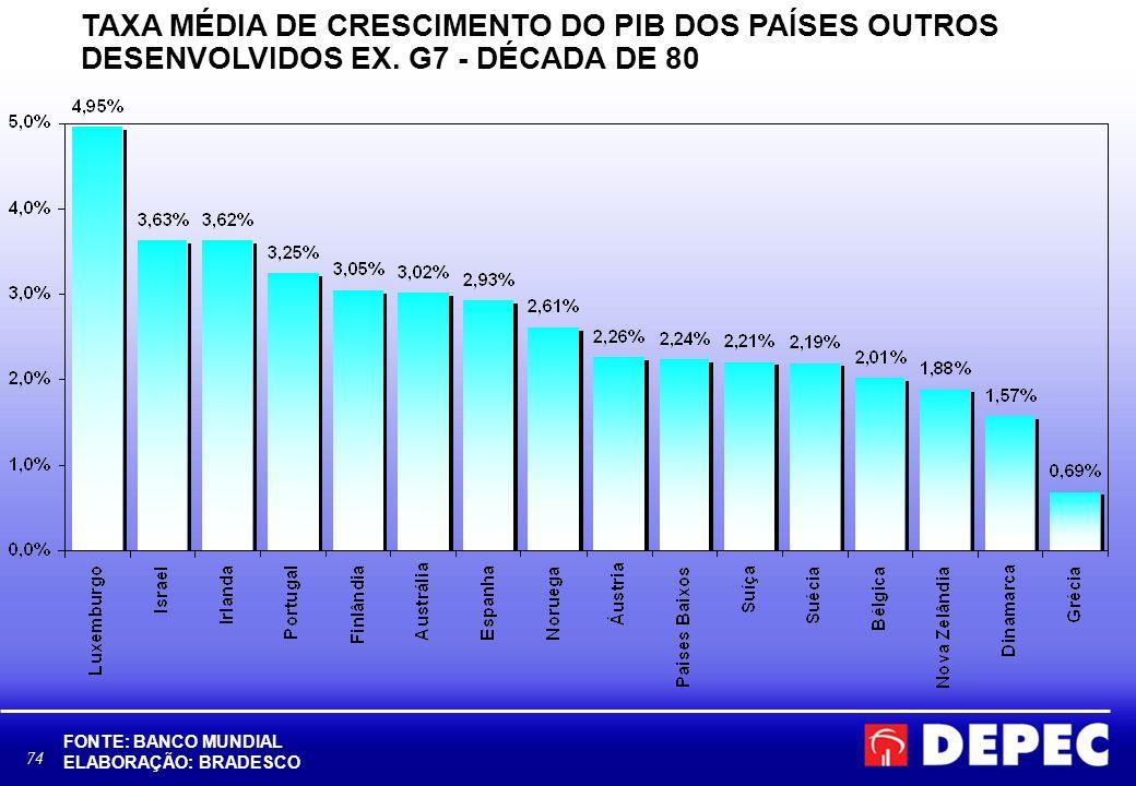 74 TAXA MÉDIA DE CRESCIMENTO DO PIB DOS PAÍSES OUTROS DESENVOLVIDOS EX. G7 - DÉCADA DE 80 FONTE: BANCO MUNDIAL ELABORAÇÃO: BRADESCO