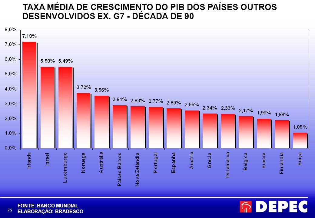 75 TAXA MÉDIA DE CRESCIMENTO DO PIB DOS PAÍSES OUTROS DESENVOLVIDOS EX. G7 - DÉCADA DE 90 FONTE: BANCO MUNDIAL ELABORAÇÃO: BRADESCO