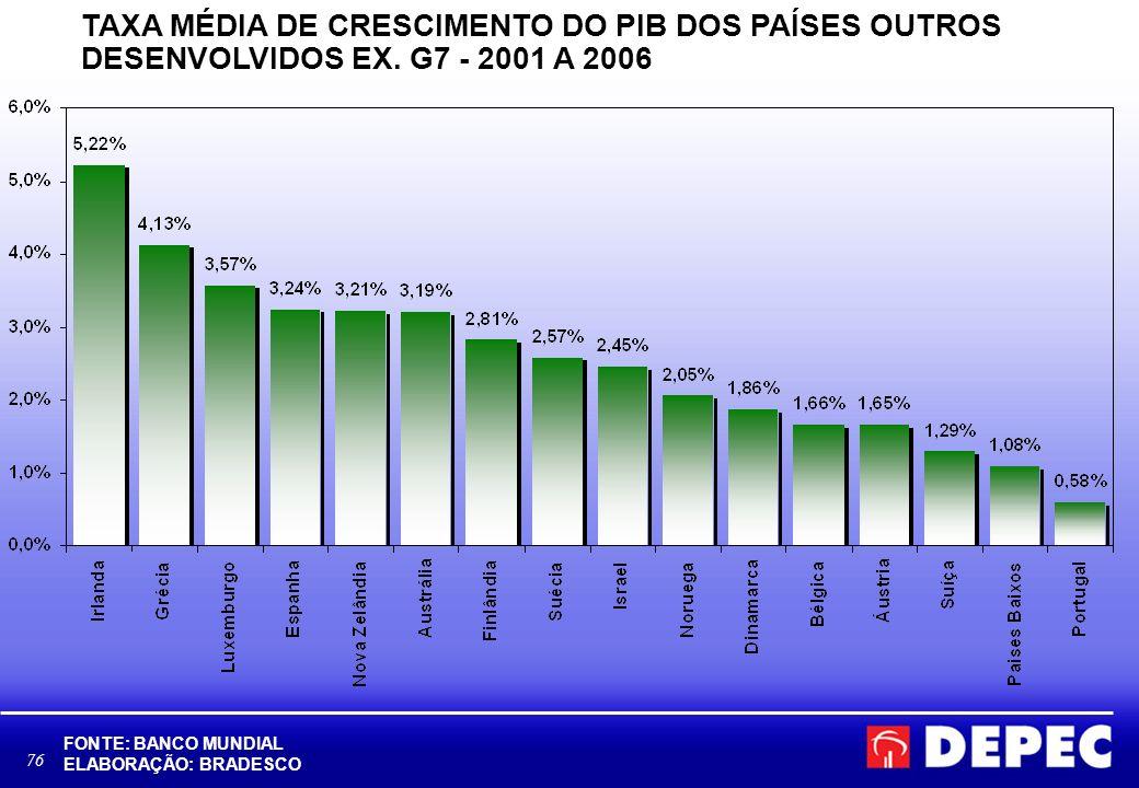 76 TAXA MÉDIA DE CRESCIMENTO DO PIB DOS PAÍSES OUTROS DESENVOLVIDOS EX. G7 - 2001 A 2006 FONTE: BANCO MUNDIAL ELABORAÇÃO: BRADESCO