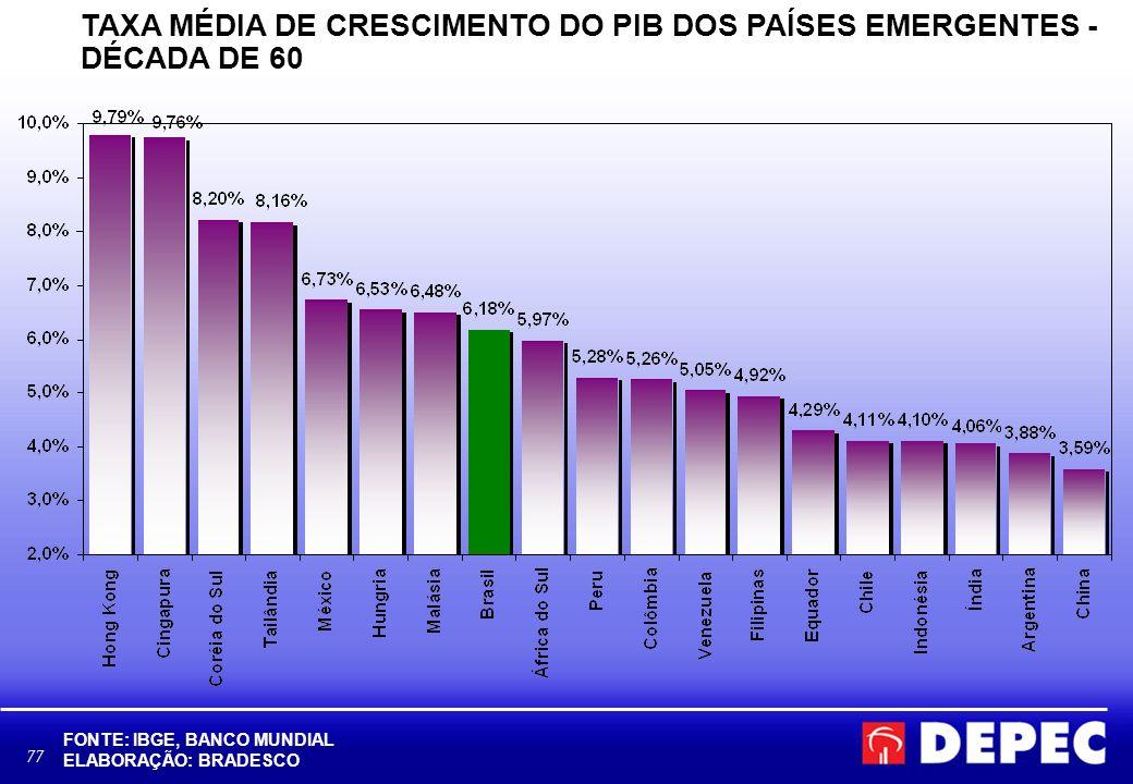 77 TAXA MÉDIA DE CRESCIMENTO DO PIB DOS PAÍSES EMERGENTES - DÉCADA DE 60 FONTE: IBGE, BANCO MUNDIAL ELABORAÇÃO: BRADESCO