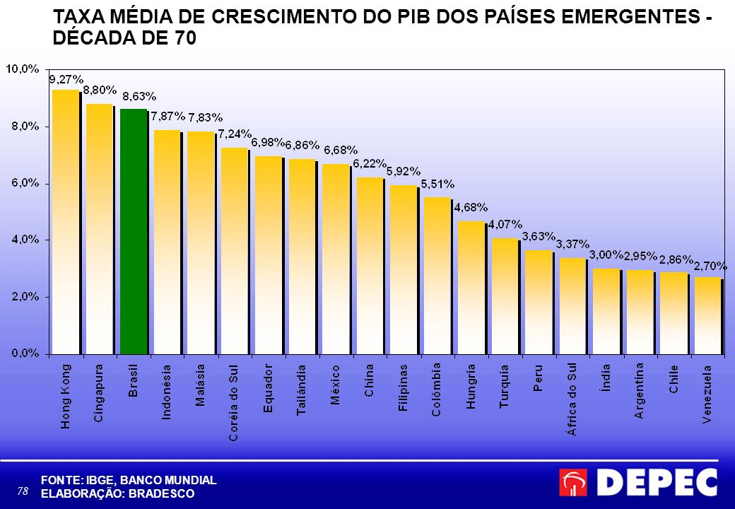 78 TAXA MÉDIA DE CRESCIMENTO DO PIB DOS PAÍSES EMERGENTES - DÉCADA DE 70 FONTE: IBGE, BANCO MUNDIAL ELABORAÇÃO: BRADESCO