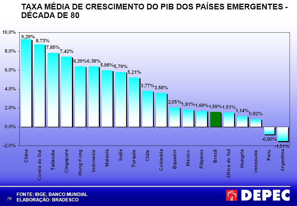 79 TAXA MÉDIA DE CRESCIMENTO DO PIB DOS PAÍSES EMERGENTES - DÉCADA DE 80 FONTE: IBGE, BANCO MUNDIAL ELABORAÇÃO: BRADESCO