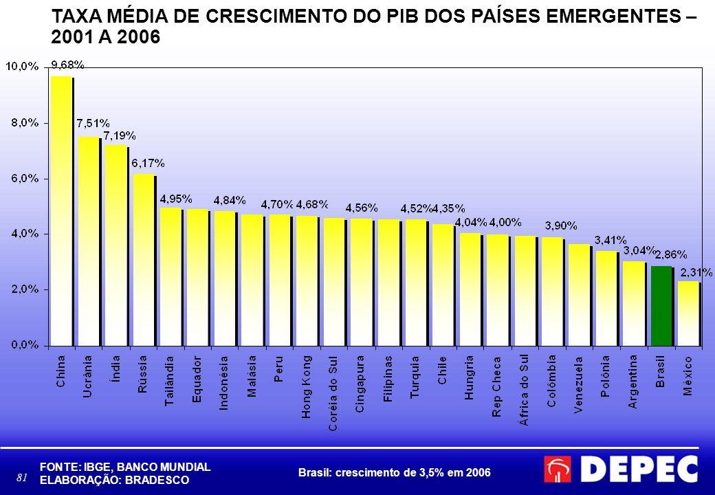 81 TAXA MÉDIA DE CRESCIMENTO DO PIB DOS PAÍSES EMERGENTES – 2001 A 2006 FONTE: IBGE, BANCO MUNDIAL ELABORAÇÃO: BRADESCO Brasil: crescimento de 3,5% em
