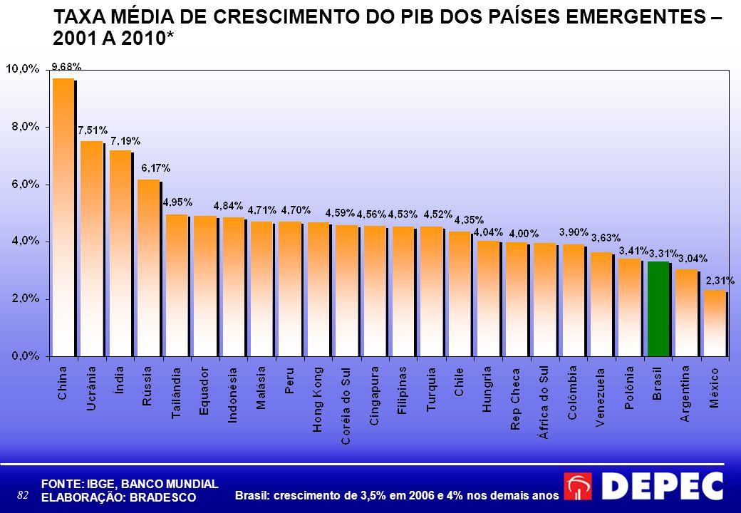 82 TAXA MÉDIA DE CRESCIMENTO DO PIB DOS PAÍSES EMERGENTES – 2001 A 2010* FONTE: IBGE, BANCO MUNDIAL ELABORAÇÃO: BRADESCO Brasil: crescimento de 3,5% em 2006 e 4% nos demais anos