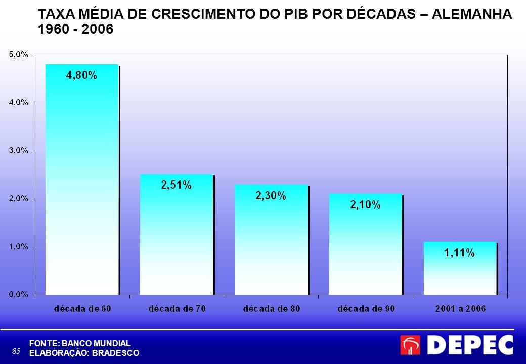 85 TAXA MÉDIA DE CRESCIMENTO DO PIB POR DÉCADAS – ALEMANHA 1960 - 2006 FONTE: BANCO MUNDIAL ELABORAÇÃO: BRADESCO