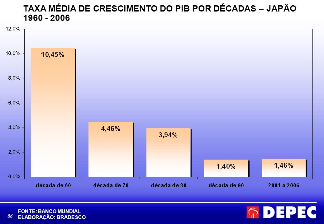 86 TAXA MÉDIA DE CRESCIMENTO DO PIB POR DÉCADAS – JAPÃO 1960 - 2006 FONTE: BANCO MUNDIAL ELABORAÇÃO: BRADESCO