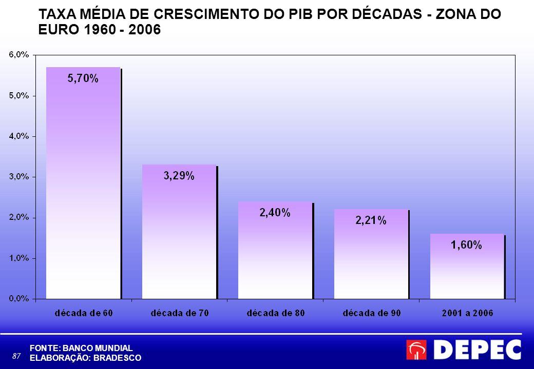 88 TAXA MÉDIA DE CRESCIMENTO DO PIB POR DÉCADAS – BRASIL 1960 - 2006 FONTE: BANCO MUNDIAL, IBGE ELABORAÇÃO: BRADESCO Brasil: crescimento de 3,5% em 2006