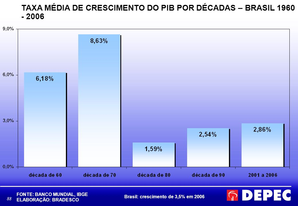 88 TAXA MÉDIA DE CRESCIMENTO DO PIB POR DÉCADAS – BRASIL 1960 - 2006 FONTE: BANCO MUNDIAL, IBGE ELABORAÇÃO: BRADESCO Brasil: crescimento de 3,5% em 20