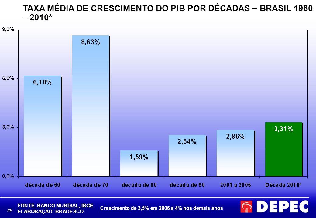 89 TAXA MÉDIA DE CRESCIMENTO DO PIB POR DÉCADAS – BRASIL 1960 – 2010* FONTE: BANCO MUNDIAL, IBGE ELABORAÇÃO: BRADESCO Crescimento de 3,5% em 2006 e 4% nos demais anos