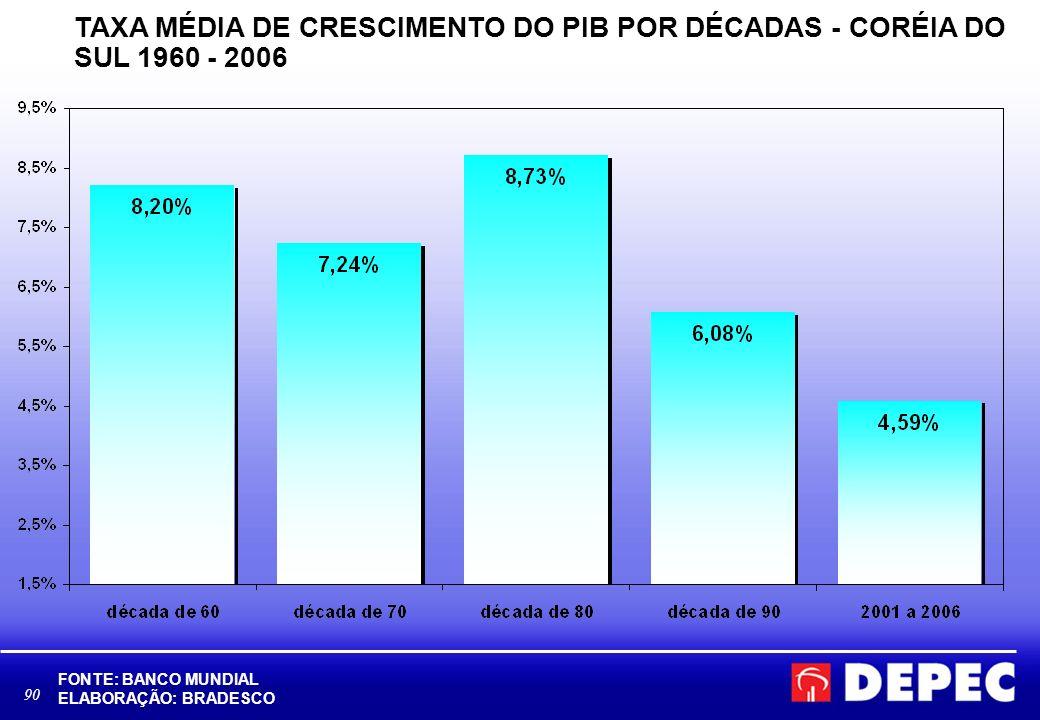 90 TAXA MÉDIA DE CRESCIMENTO DO PIB POR DÉCADAS - CORÉIA DO SUL 1960 - 2006 FONTE: BANCO MUNDIAL ELABORAÇÃO: BRADESCO