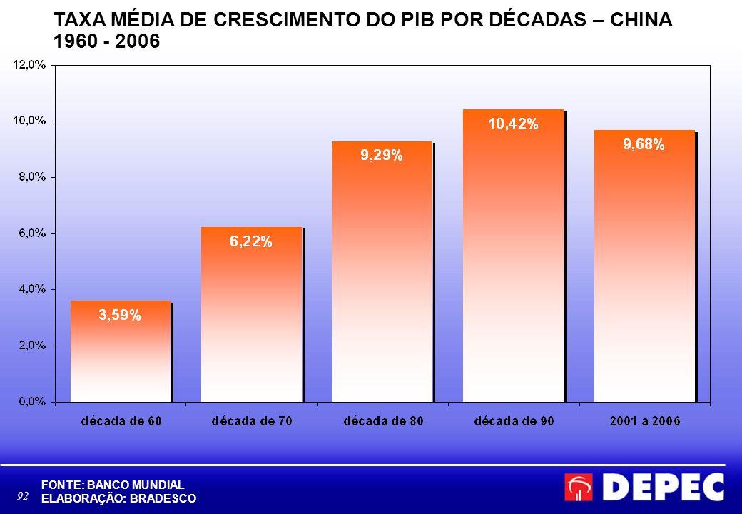 93 TAXA MÉDIA DE CRESCIMENTO DO PIB – DÉCADA DE 60 FONTE: BANCO MUNDIAL, IBGE ELABORAÇÃO: BRADESCO