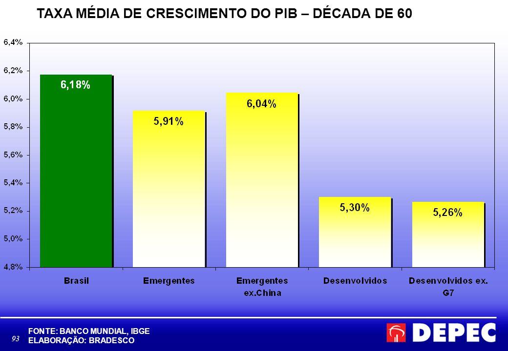 94 TAXA MÉDIA DE CRESCIMENTO DO PIB – DÉCADA DE 70 FONTE: BANCO MUNDIAL, IBGE ELABORAÇÃO: BRADESCO