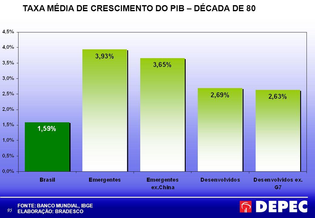 95 TAXA MÉDIA DE CRESCIMENTO DO PIB – DÉCADA DE 80 FONTE: BANCO MUNDIAL, IBGE ELABORAÇÃO: BRADESCO