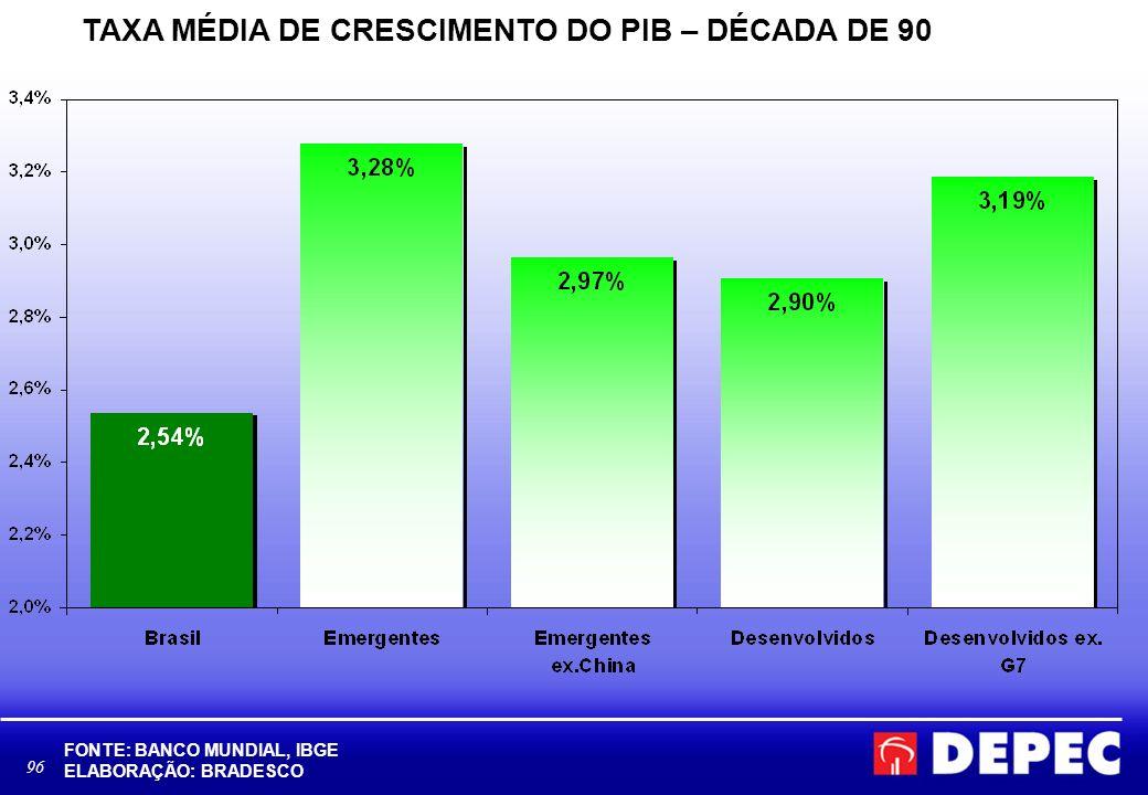 96 TAXA MÉDIA DE CRESCIMENTO DO PIB – DÉCADA DE 90 FONTE: BANCO MUNDIAL, IBGE ELABORAÇÃO: BRADESCO