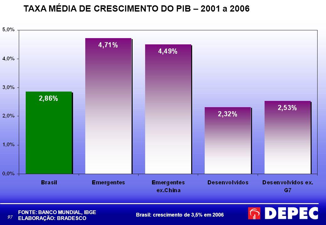 97 TAXA MÉDIA DE CRESCIMENTO DO PIB – 2001 a 2006 FONTE: BANCO MUNDIAL, IBGE ELABORAÇÃO: BRADESCO Brasil: crescimento de 3,5% em 2006
