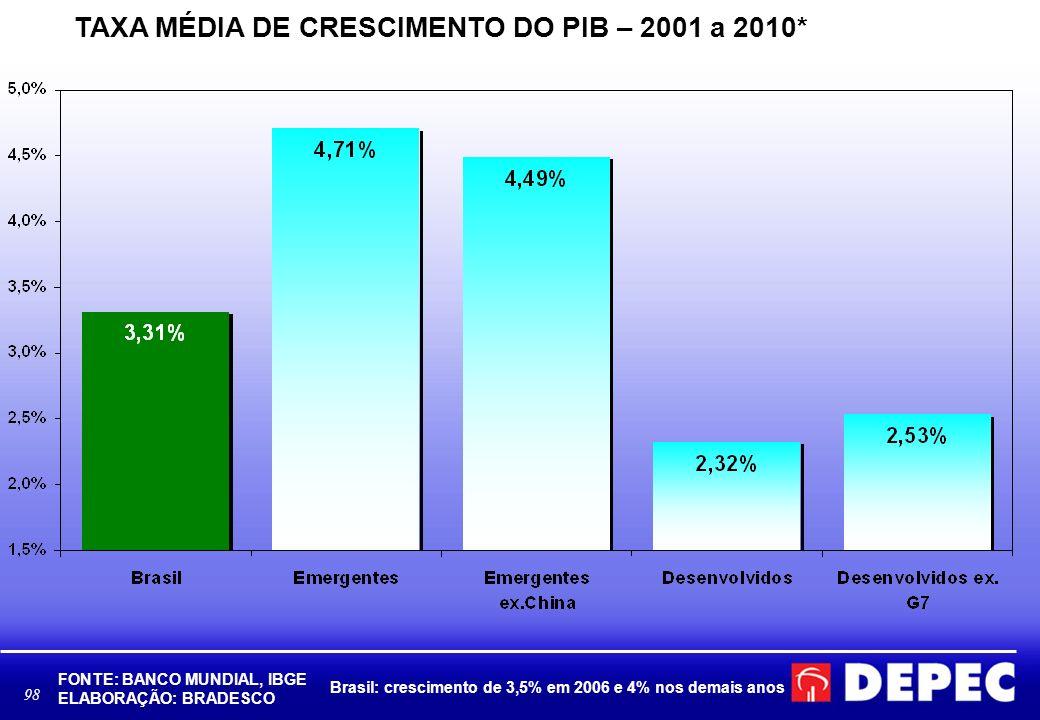 98 TAXA MÉDIA DE CRESCIMENTO DO PIB – 2001 a 2010* FONTE: BANCO MUNDIAL, IBGE ELABORAÇÃO: BRADESCO Brasil: crescimento de 3,5% em 2006 e 4% nos demais