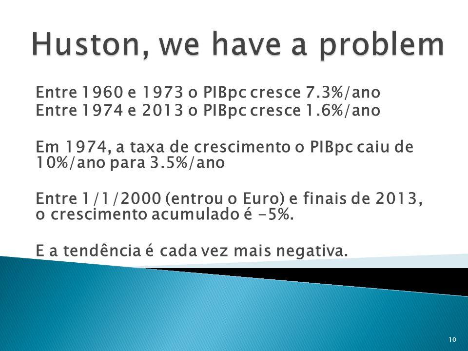 Entre 1960 e 1973 o PIBpc cresce 7.3%/ano Entre 1974 e 2013 o PIBpc cresce 1.6%/ano Em 1974, a taxa de crescimento o PIBpc caiu de 10%/ano para 3.5%/a