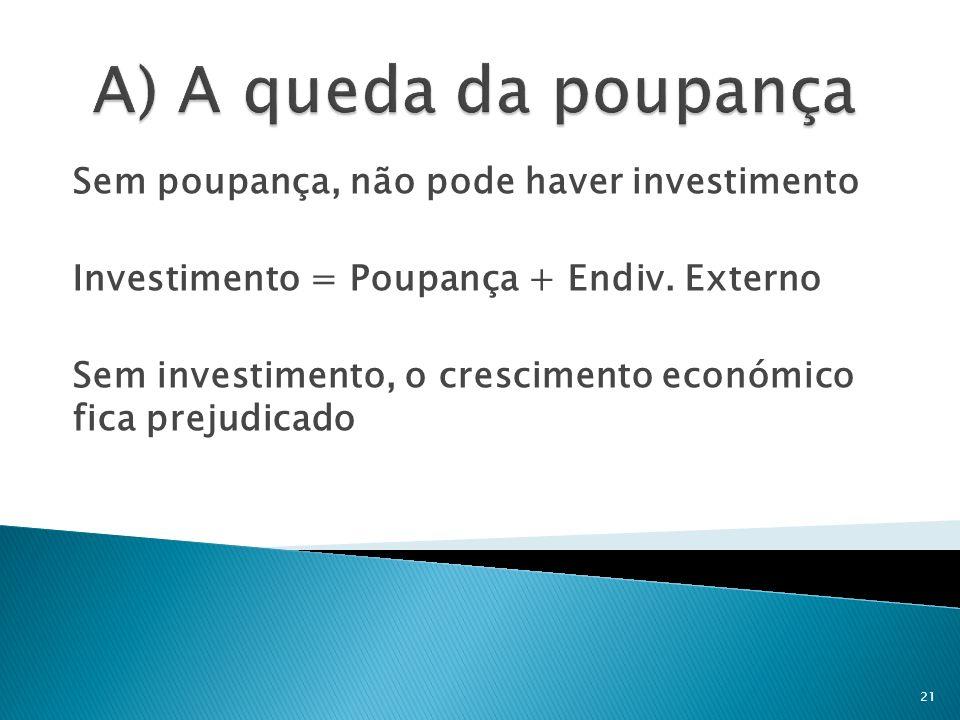 Sem poupança, não pode haver investimento Investimento = Poupança + Endiv. Externo Sem investimento, o crescimento económico fica prejudicado 21