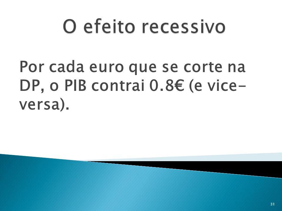 Por cada euro que se corte na DP, o PIB contrai 0.8 (e vice- versa). 31