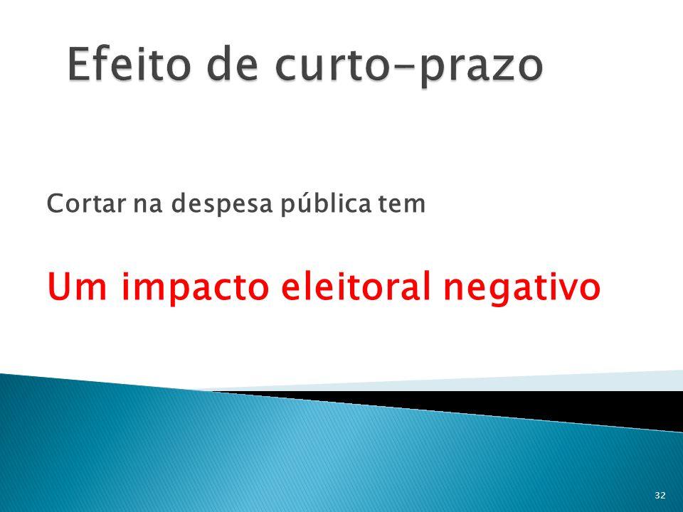 Cortar na despesa pública tem Um impacto eleitoral negativo 32
