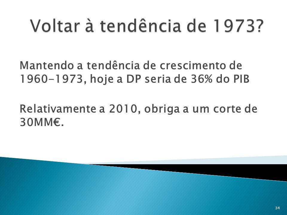 Mantendo a tendência de crescimento de 1960-1973, hoje a DP seria de 36% do PIB Relativamente a 2010, obriga a um corte de 30MM. 34