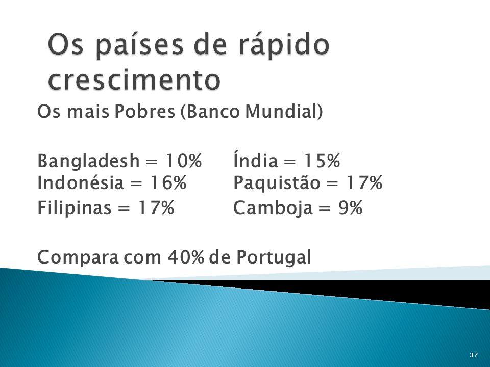 Os mais Pobres (Banco Mundial) Bangladesh = 10% Índia = 15% Indonésia = 16% Paquistão = 17% Filipinas = 17% Camboja = 9% Compara com 40% de Portugal 3