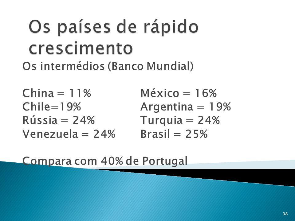 Os intermédios (Banco Mundial) China = 11% México = 16% Chile=19% Argentina = 19% Rússia = 24% Turquia = 24% Venezuela = 24% Brasil = 25% Compara com