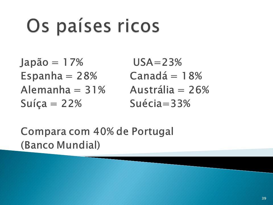 Japão = 17% USA=23% Espanha = 28% Canadá = 18% Alemanha = 31%Austrália = 26% Suíça = 22%Suécia=33% Compara com 40% de Portugal (Banco Mundial) 39