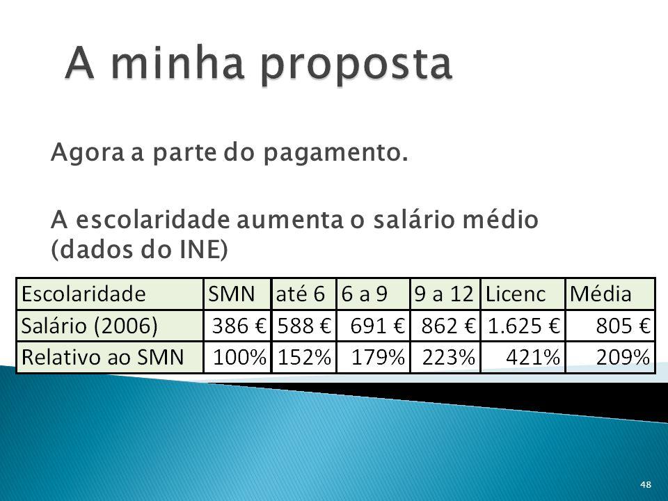 Agora a parte do pagamento. A escolaridade aumenta o salário médio (dados do INE) 48