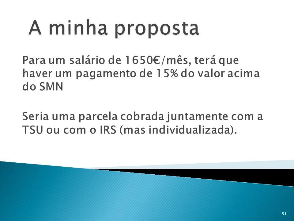 Para um salário de 1650/mês, terá que haver um pagamento de 15% do valor acima do SMN Seria uma parcela cobrada juntamente com a TSU ou com o IRS (mas