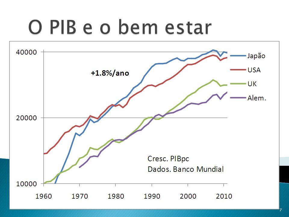Porque será que, no longo-prazo, existe uma relação negativa entre DP e crescimento do PIB? 18